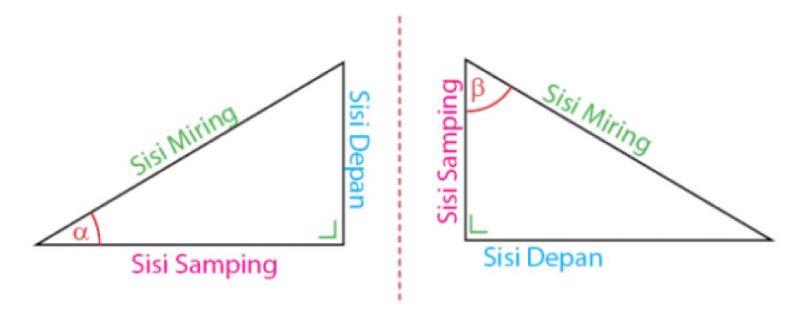Rumus Trigonometri Ulasan Dan Berbagai Contoh Soalnya Kelas Pintar