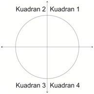 kuadran 1, 2, 3 dan 4