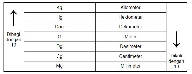 unidade de medida por peso