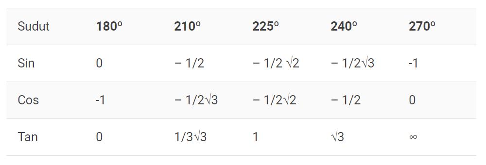 tabel trigonometri dari 180 hingga 270 derajat