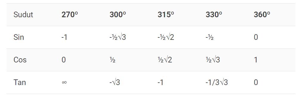 tabel trigonometri dari 270 hingga 360 derajat