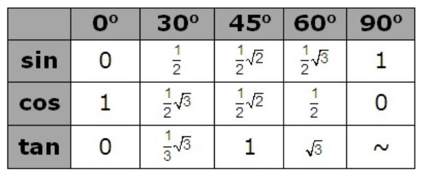 Tabel Trigonometri Terlengkap Dari 0 Sampai 360º Kelas Pintar