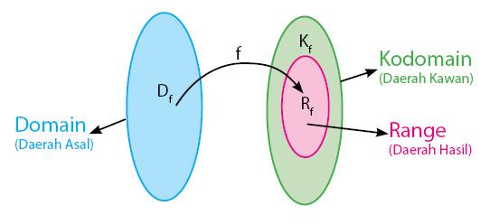 Contoh Relasi Dan Fungsi Dalam Matematika Kelas Pintar
