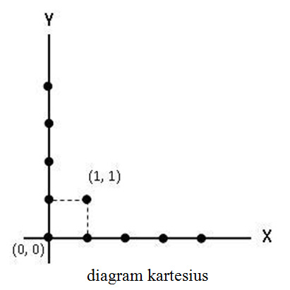 diagram kartesius