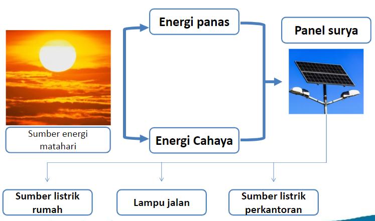 Macam-Macam Energi Alternatif - Kelas Pintar